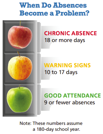 Apples Used as Stoplight to Illustrate Problem Absences